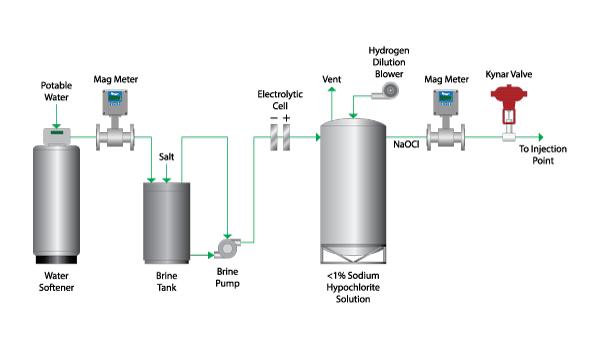 Image result for water treatment plant brine solution & sodium hypo solution