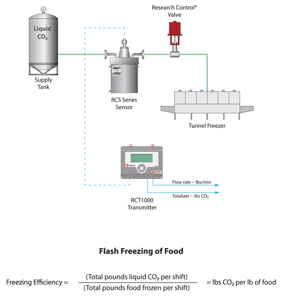 Diagram of Flash Freezing Food