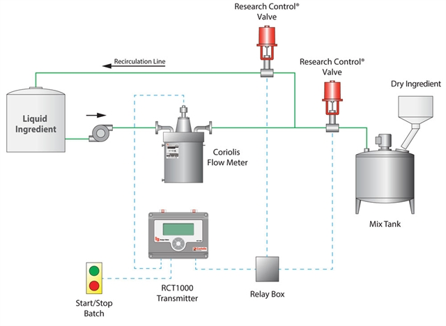 Diagram illustrating how a batching system works